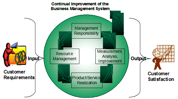 Business Quality Management System - Reed & Prince